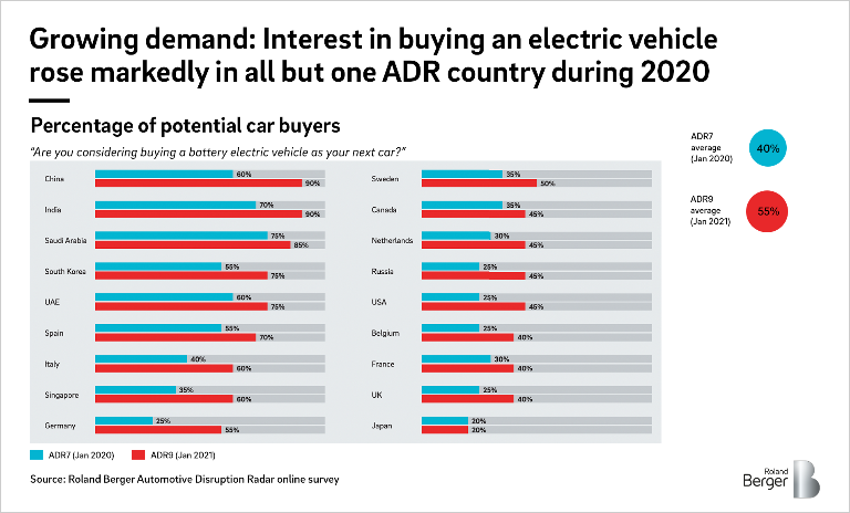 Growing demand: Interesting in buying an electric vehicle rose markedly in all but one ADR country during 2020