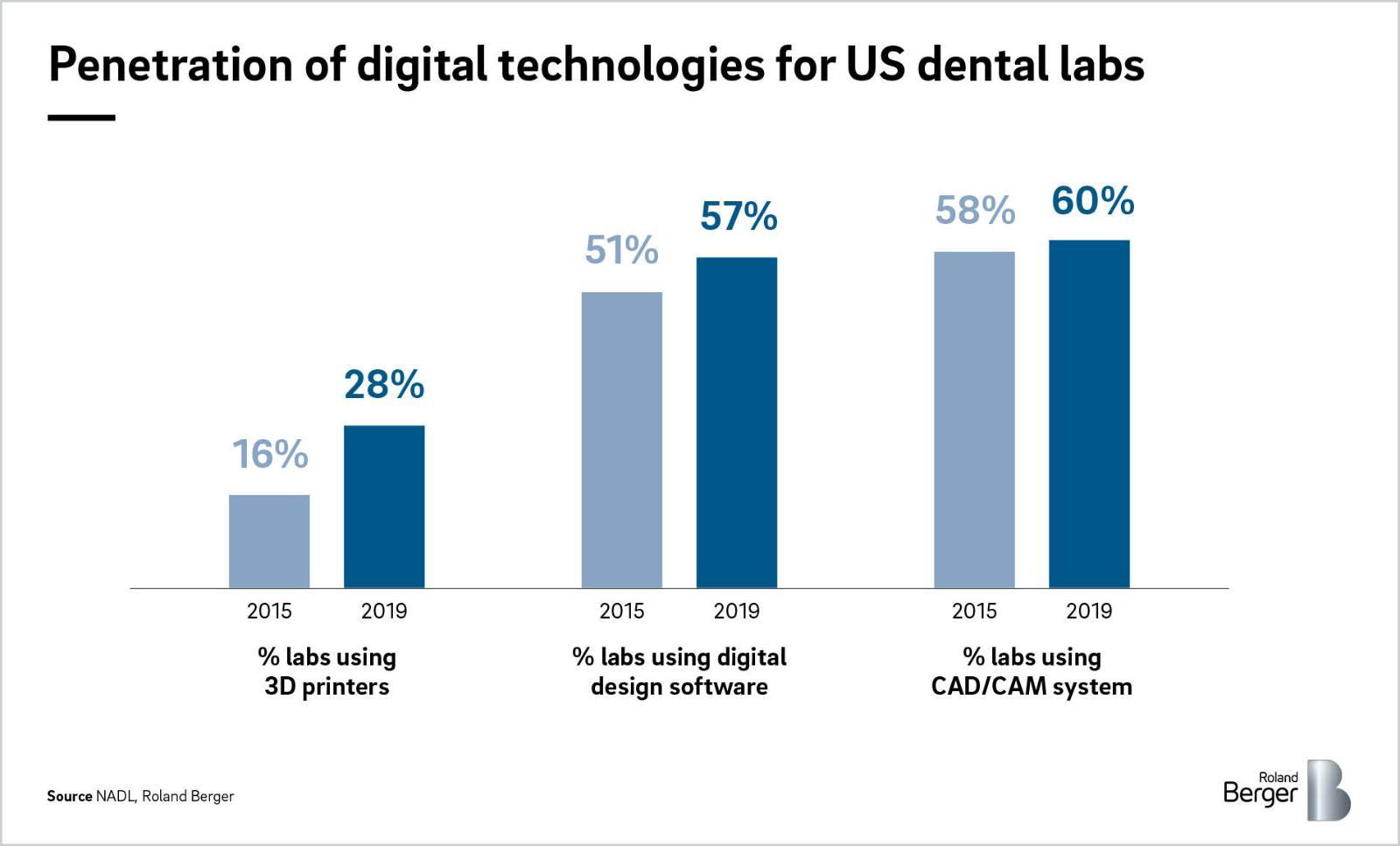 Penetration of digital technology